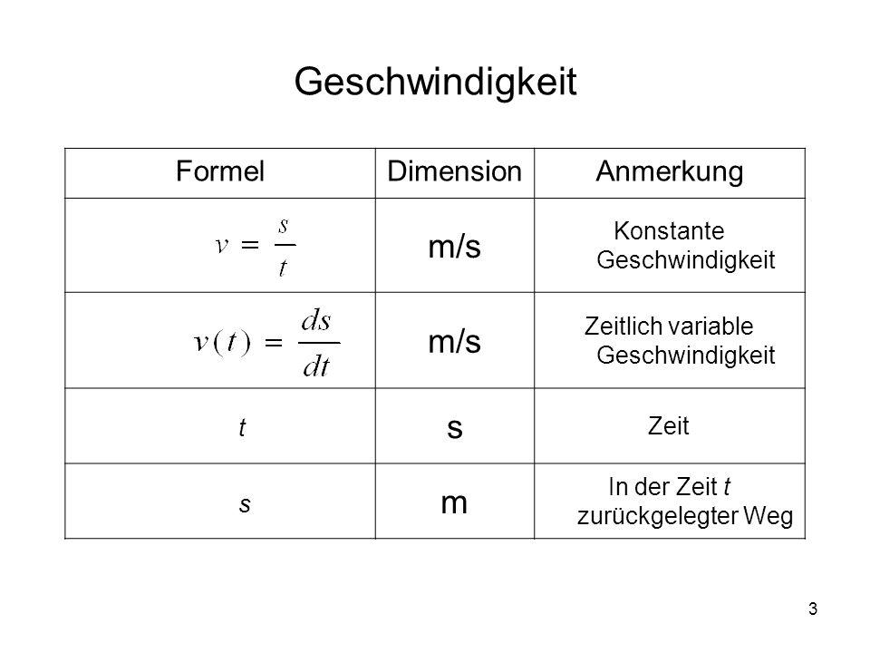 3 Geschwindigkeit FormelDimensionAnmerkung m/s Konstante Geschwindigkeit m/s Zeitlich variable Geschwindigkeit s Zeit m In der Zeit t zurückgelegter Weg t s