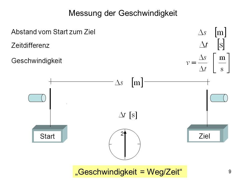 9 Messung der Geschwindigkeit Abstand vom Start zum Ziel Geschwindigkeit = Weg/Zeit Geschwindigkeit Zeitdifferenz Start Ziel 2