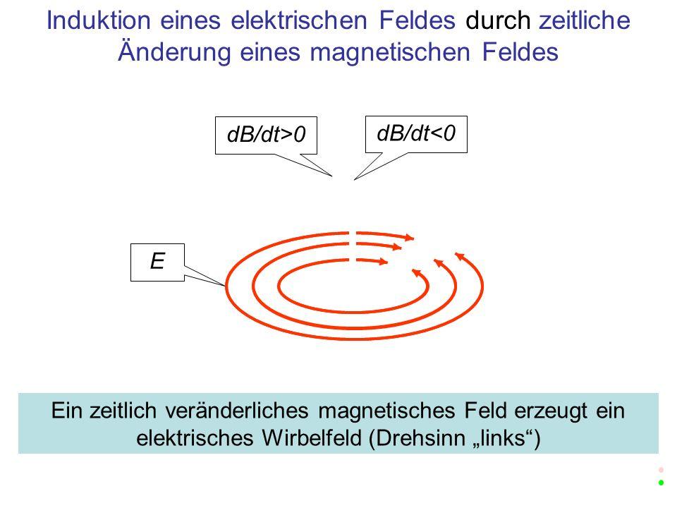 1 V Abbildung für dB/dt>0 Das Faradaysche Induktionsgesetz Maxwellsche Gleichung für die Induktion des elektrischen Feldes Ein zeitlich veränderliches magnetisches Feld erzeugt ein elektrisches Wirbelfeld (Drehsinn links)