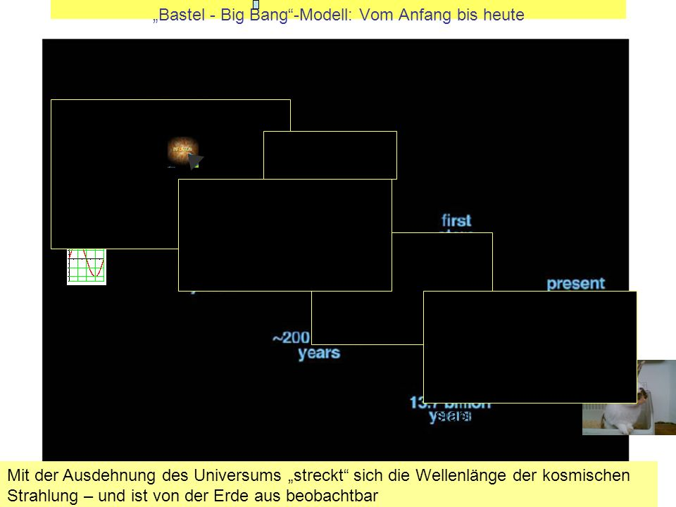 Bastel - Big Bang-Modell: Vom Anfang bis heute Auf der Erde können ich stabile, Mit der Ausdehnung des Universums streckt sich die Wellenlänge der kosmischen Strahlung – und ist von der Erde aus beobachtbar
