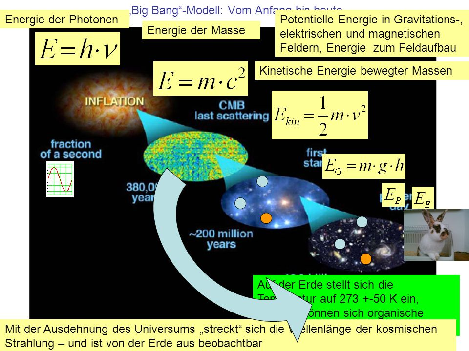Big Bang-Modell: Vom Anfang bis heute Potentielle Energie in Gravitations-, elektrischen und magnetischen Feldern, Energie zum Feldaufbau Energie der Photonen Energie der Masse Kinetische Energie bewegter Massen Auf der Erde können ich stabile, Auf der Erde stellt sich die Temperatur auf 273 +-50 K ein, deshalb können sich organische Verbindungen bilden Mit der Ausdehnung des Universums streckt sich die Wellenlänge der kosmischen Strahlung – und ist von der Erde aus beobachtbar