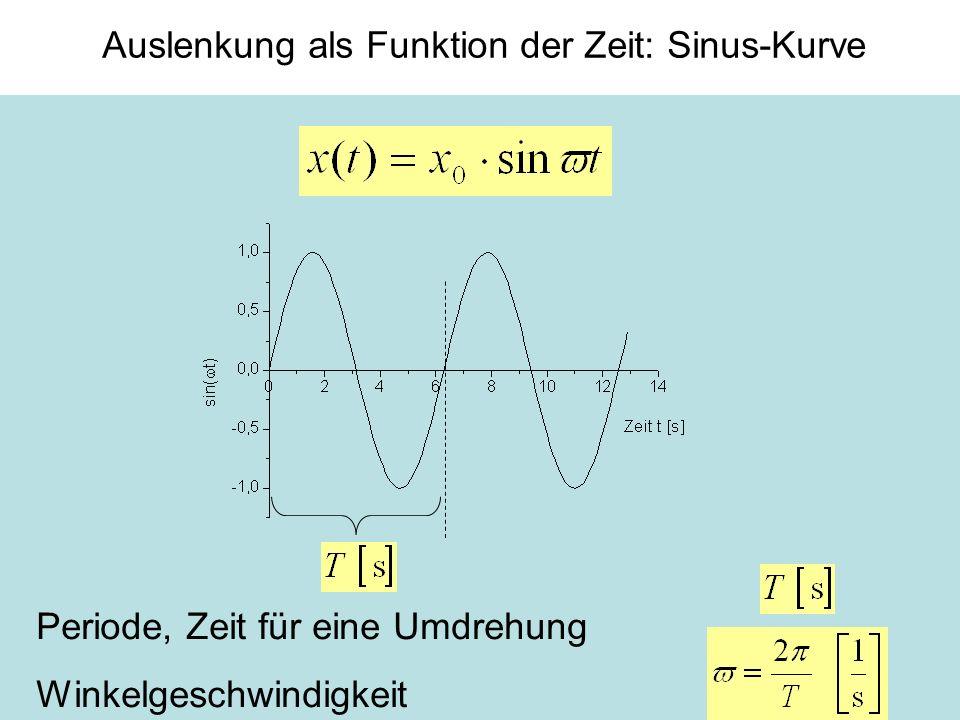 8 Auslenkung als Funktion der Zeit: Sinus-Kurve Periode, Zeit für eine Umdrehung Winkelgeschwindigkeit