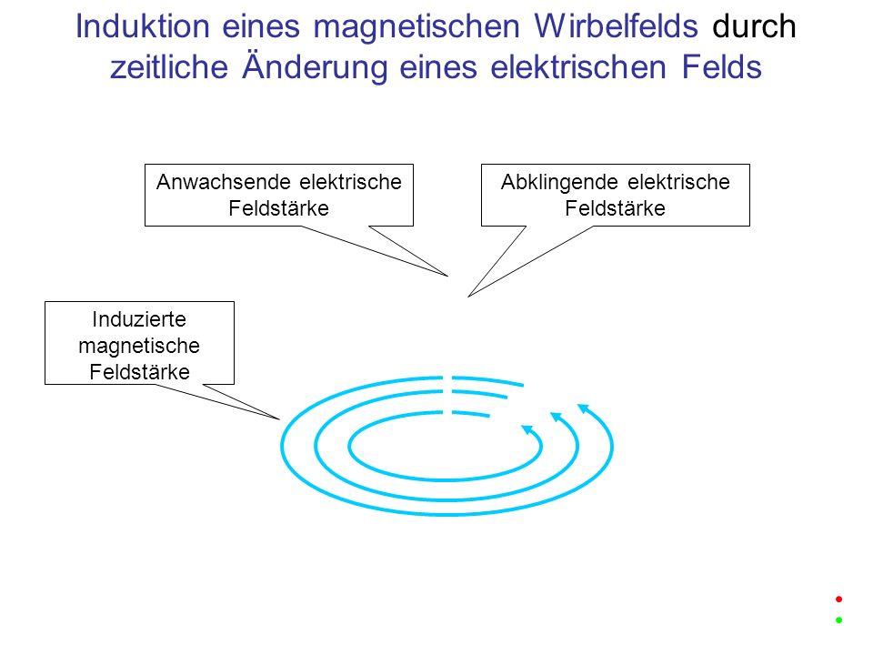 Anwachsende elektrische Feldstärke Induzierte magnetische Feldstärke Induktion eines magnetischen Wirbelfelds durch zeitliche Änderung eines elektrisc