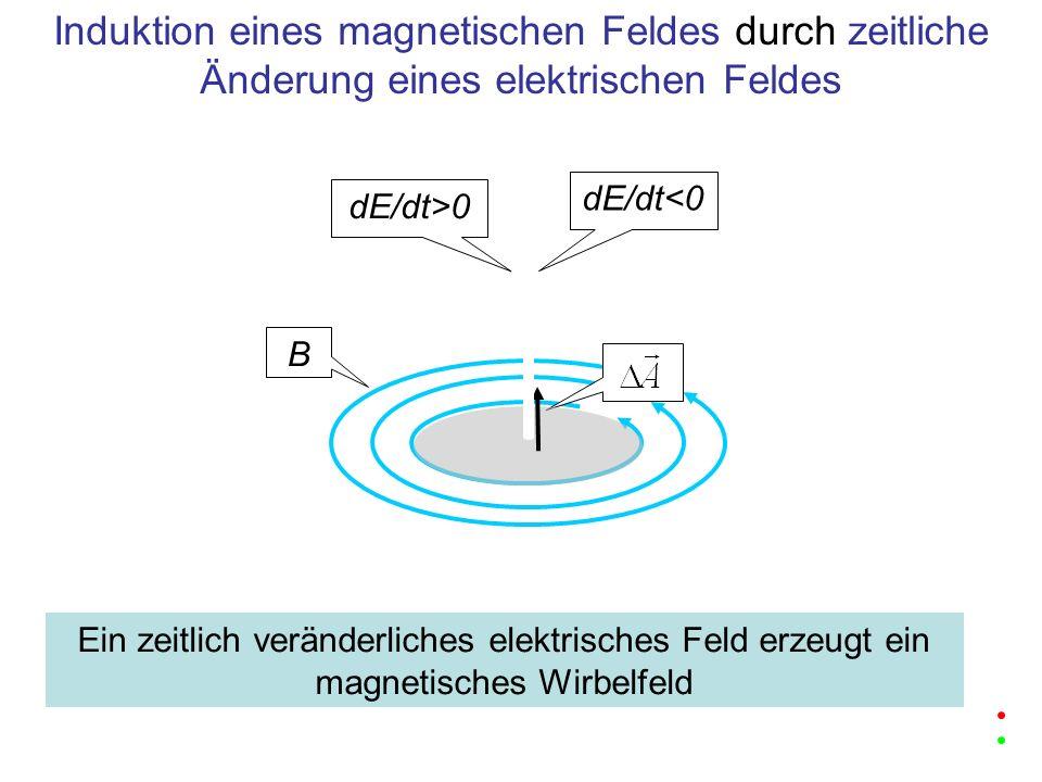 dE/dt>0 B Induktion eines magnetischen Feldes durch zeitliche Änderung eines elektrischen Feldes dE/dt<0 Ein zeitlich veränderliches elektrisches Feld
