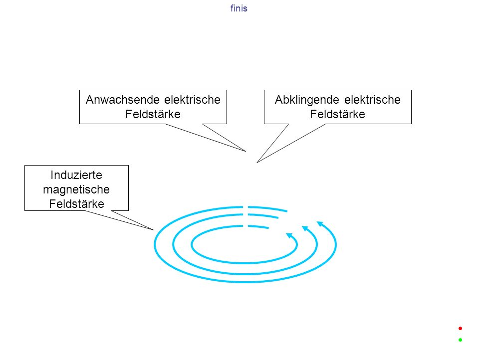 Anwachsende elektrische Feldstärke Induzierte magnetische Feldstärke finis Abklingende elektrische Feldstärke