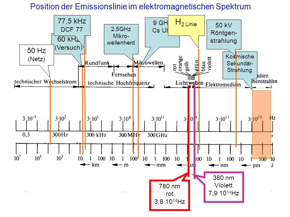 60 kHz (Versuch) 2,5GHz Mikro- wellenherd 50 Hz (Netz) Kosmische Sekundär- Strahlung 50 kV Röntgen- strahlung 380 nm Violett 7,9 10 14 Hz 780 nm rot 3,8 10 14 Hz 9 GHz Cs Uhr 77,5 kHz DCF 77 H 2 Linie Position der Emissionslinie im elektromagnetischen Spektrum
