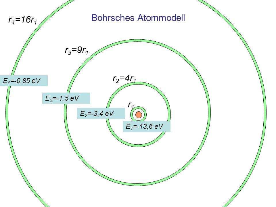 Bohrsches Atommodell r1r1 r 2 =4r 1 r 3 =9r 1 r 4 =16r 1 E 1 =-13,6 eV E 2 =-3,4 eV E 3 =-1,5 eV E 1 =-0,85 eV