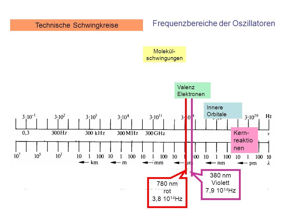Zusammenfassung Die Anregung zum Bahnwechsel kann entweder durch Absorption von Strahlung oder durch Stoß erfolgen In einem Medium erfolgt die Anregung mit der kinetischen Energie der Temperaturbewegung Im thermischen Gleichgewicht dient der Boltzmann Faktor der Abzählung der Zustände in einem Intervall gegebener Energie: –Boltzmann Faktor: exp(-W/kT)