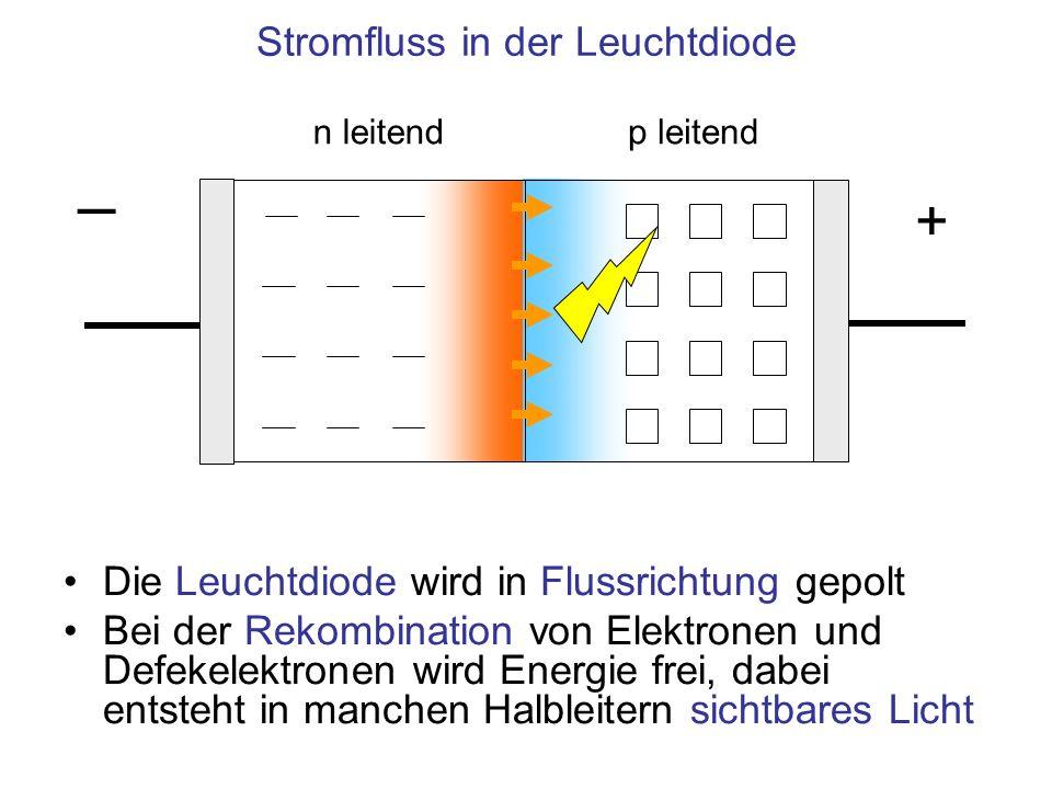 n leitendp leitend Stromfluss in der Leuchtdiode + Die Leuchtdiode wird in Flussrichtung gepolt Bei der Rekombination von Elektronen und Defekelektron