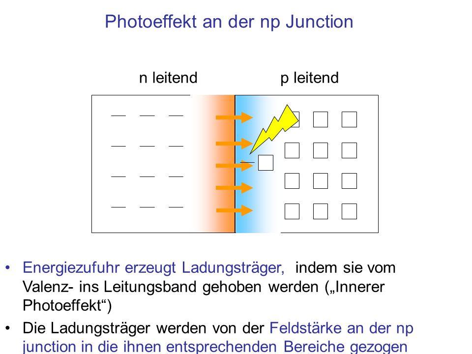 Photoeffekt an der np Junction n leitendp leitend Energiezufuhr erzeugt Ladungsträger, indem sie vom Valenz- ins Leitungsband gehoben werden (Innerer