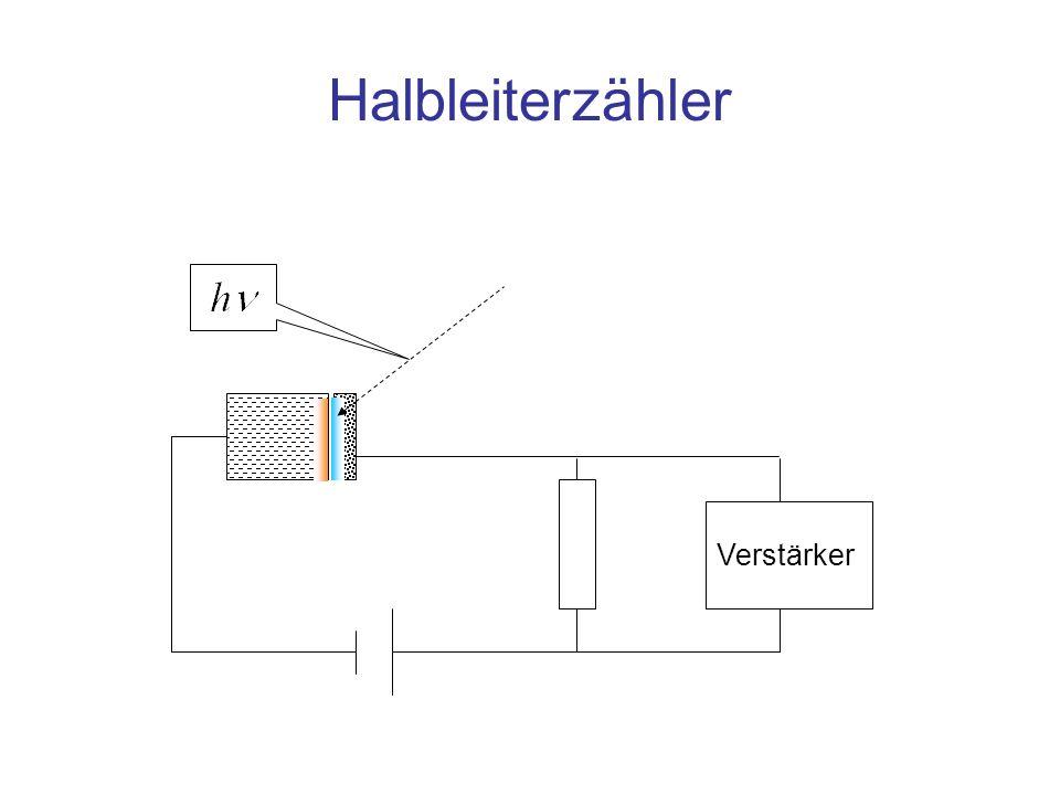 Stromfluss im Halbleiterzähler n leitendp leitend Polung in Sperr-Richtung: Zunahme des Stroms in Sperrichtung (Abnahme des Widerstands) bei Ankunft eines Quants +