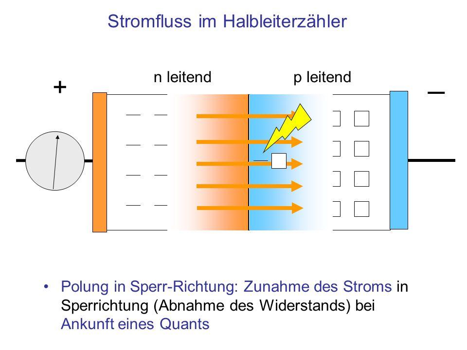 Stromfluss im Halbleiterzähler n leitendp leitend Polung in Sperr-Richtung: Zunahme des Stroms in Sperrichtung (Abnahme des Widerstands) bei Ankunft e