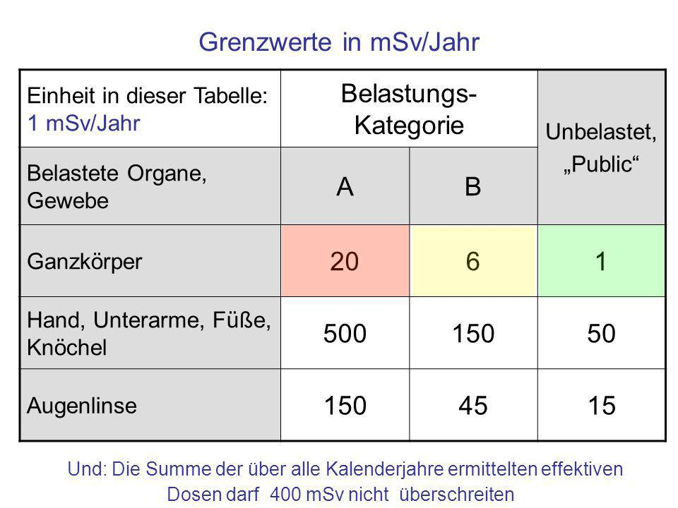 Grenzwerte in mSv/Jahr Einheit in dieser Tabelle: 1 mSv/Jahr Belastungs- Kategorie Unbelastet, Public Belastete Organe, Gewebe AB Ganzkörper 2061 Hand