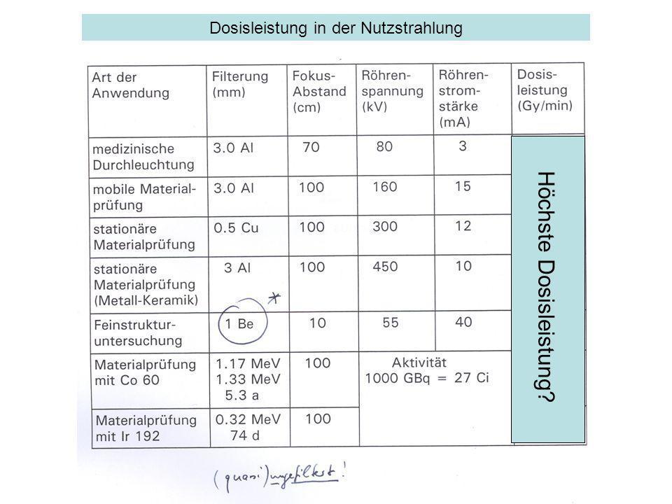 Dosisleistung in der Nutzstrahlung Höchste Dosisleistung?