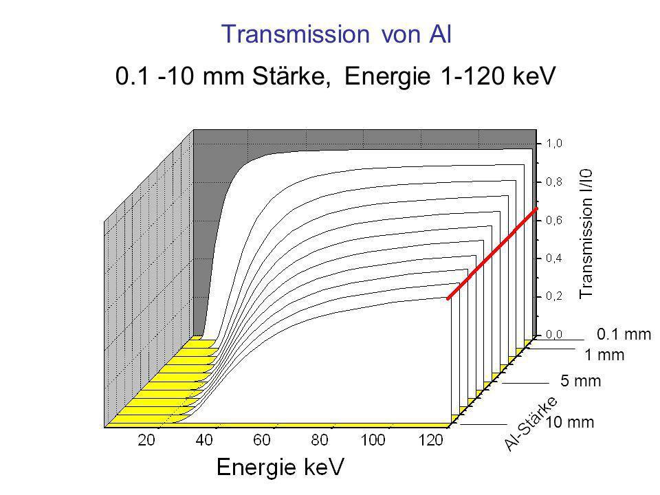 Transmission von Al 0.1 -10 mm Stärke, Energie 1-120 keV 10 mm 5 mm 1 mm 0.1 mm