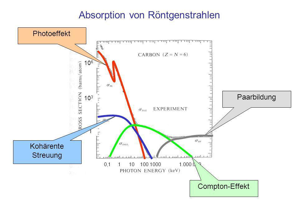 10 6 10 3 1 0,1 1 10 100 1000 1.000.000 Absorption von Röntgenstrahlen Photoeffekt Kohärente Streuung Compton-Effekt Paarbildung