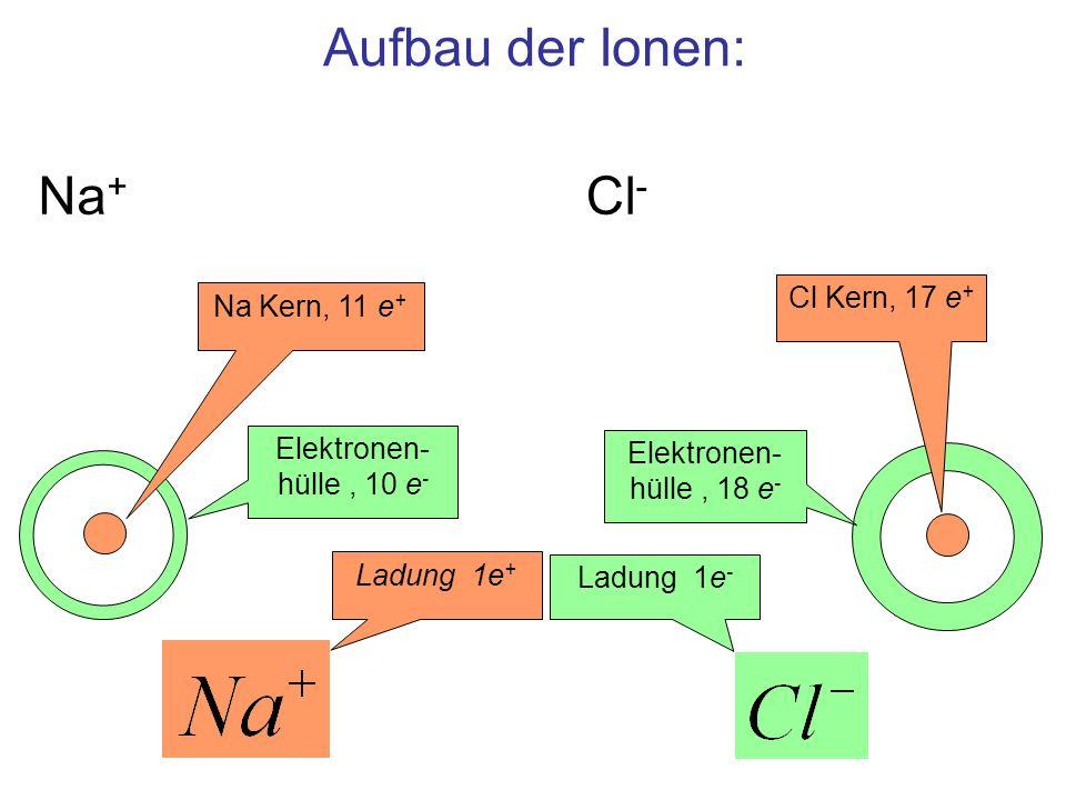 Aufbau der Ionen: Cl - Elektronen- hülle, 10 e - Cl Kern, 17 e + Elektronen- hülle, 18 e - Na + Na Kern, 11 e + Ladung 1e + Ladung 1e -