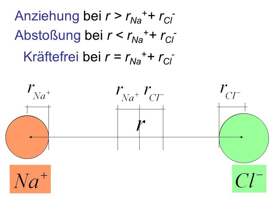 Anziehung bei r > r Na + + r Cl - Abstoßung bei r < r Na + + r Cl - Kräftefrei bei r = r Na + + r Cl -