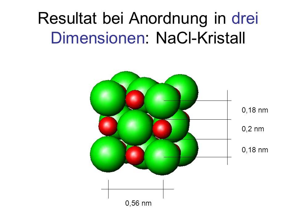 Resultat bei Anordnung in drei Dimensionen: NaCl-Kristall 0,56 nm 0,2 nm 0,18 nm