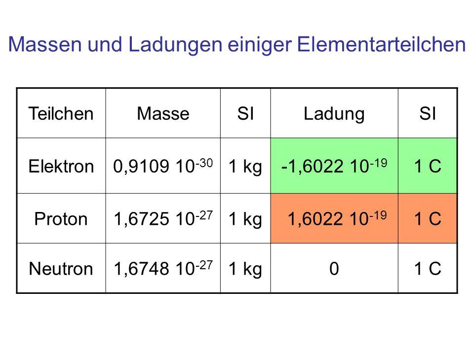 Massen und Ladungen einiger Elementarteilchen TeilchenMasseSILadungSI Elektron0,9109 10 -30 1 kg-1,6022 10 -19 1 C Proton1,6725 10 -27 1 kg 1,6022 10 -19 1 C Neutron1,6748 10 -27 1 kg01 C