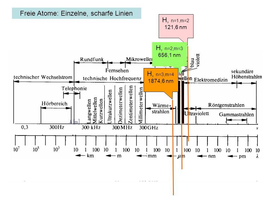 H, n=1,m=2 121,6 nm H, n=2,m=3 656,1 nm H, n=3,m=4 1874,6 nm Freie Atome: Einzelne, scharfe Linien