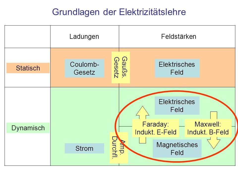 Grundlagen der Elektrizitätslehre Elektrisches Feld Magnetisches Feld Feldstärken Statisch Dynamisch Coulomb- Gesetz Ladungen Gaußs. Gesetz Faraday: I