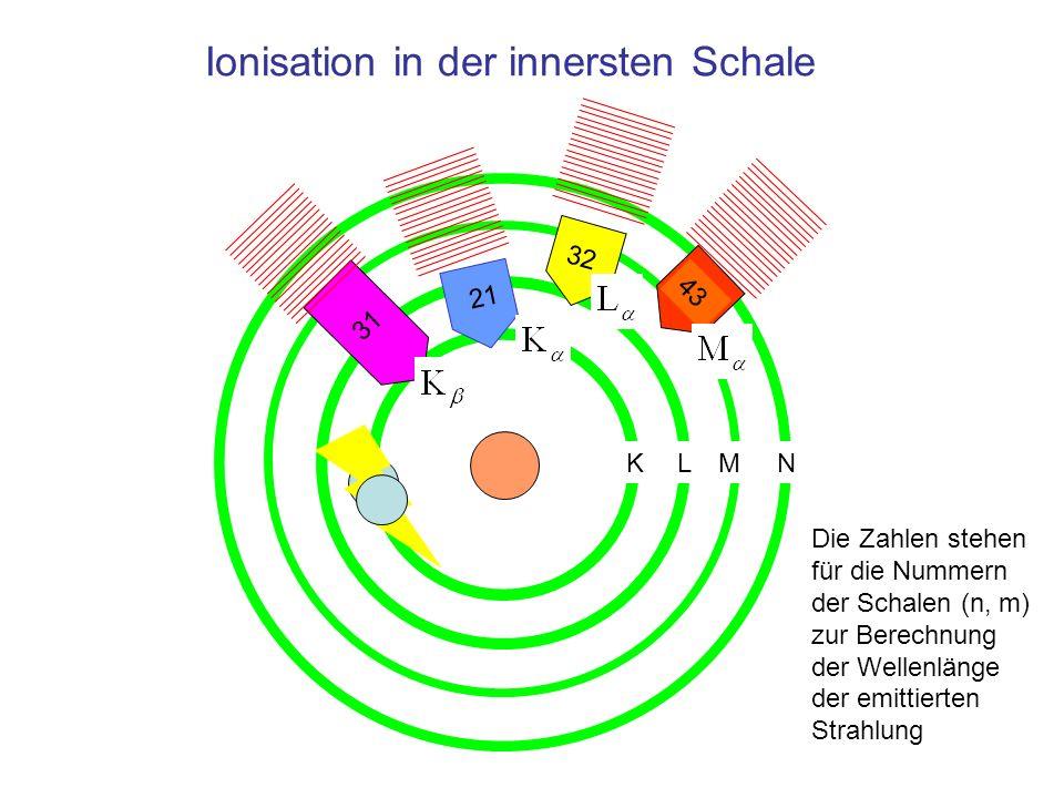 Ionisation in der innersten Schale 31 32 43 Die Zahlen stehen für die Nummern der Schalen (n, m) zur Berechnung der Wellenlänge der emittierten Strahl