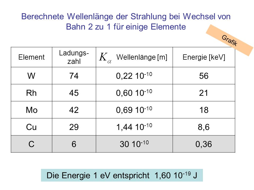 Element Ladungs- zahl Wellenlänge [m]Energie [keV] W740,22 10 -10 56 Rh450,60 10 -10 21 Mo420,69 10 -10 18 Cu291,44 10 -10 8,6 C630 10 -10 0,36 Berech