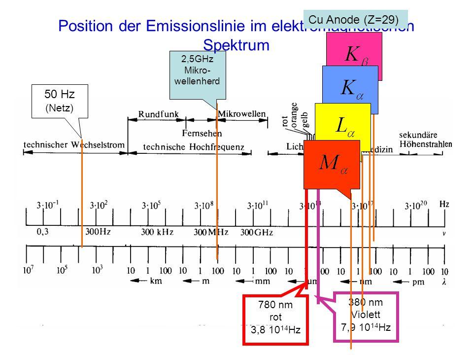 2,5GHz Mikro- wellenherd 50 Hz (Netz) 380 nm Violett 7,9 10 14 Hz 780 nm rot 3,8 10 14 Hz Position der Emissionslinie im elektromagnetischen Spektrum