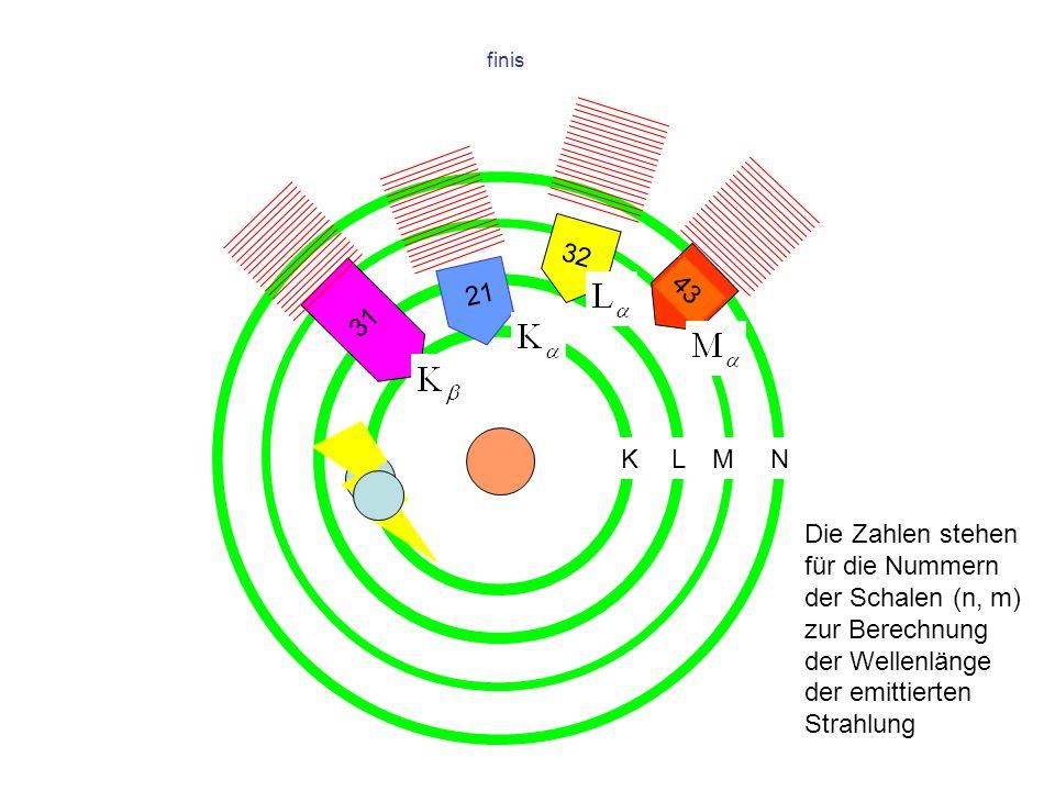 finis 31 32 43 Die Zahlen stehen für die Nummern der Schalen (n, m) zur Berechnung der Wellenlänge der emittierten Strahlung 21 KLMN