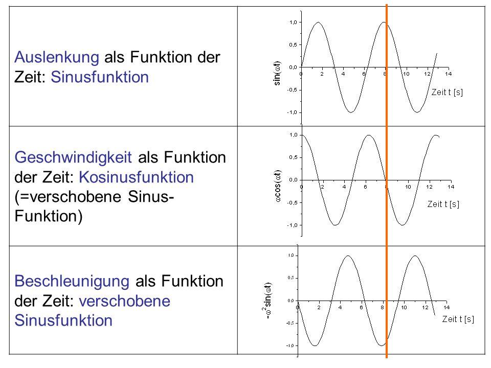 Auslenkung als Funktion der Zeit: Sinusfunktion Geschwindigkeit als Funktion der Zeit: Kosinusfunktion (=verschobene Sinus- Funktion) Beschleunigung a