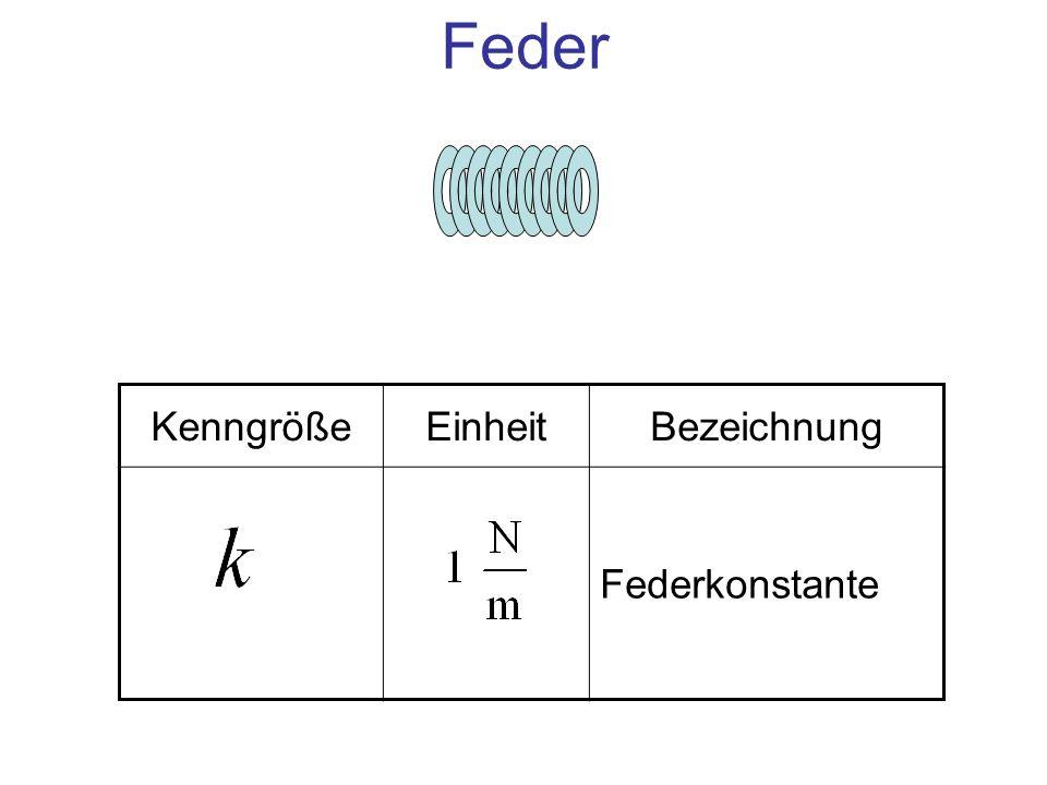 EinheitBezeichnung 1N Kraft zur Dehnung der Feder