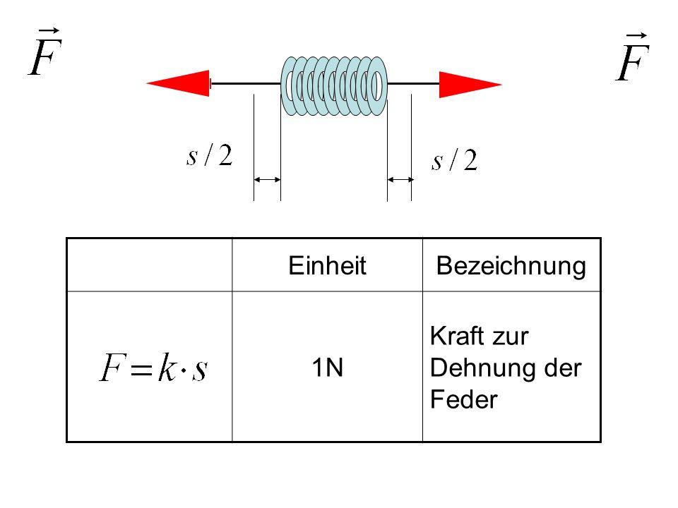 Feder und Massenpunkt EinheitBezeichnung 1 NFederkraft 1 NTrägheitskraft 1 N Schwingungs- gleichung d Alembertsches Prinzip Coulomb-Kraft Trägheits-Kraft