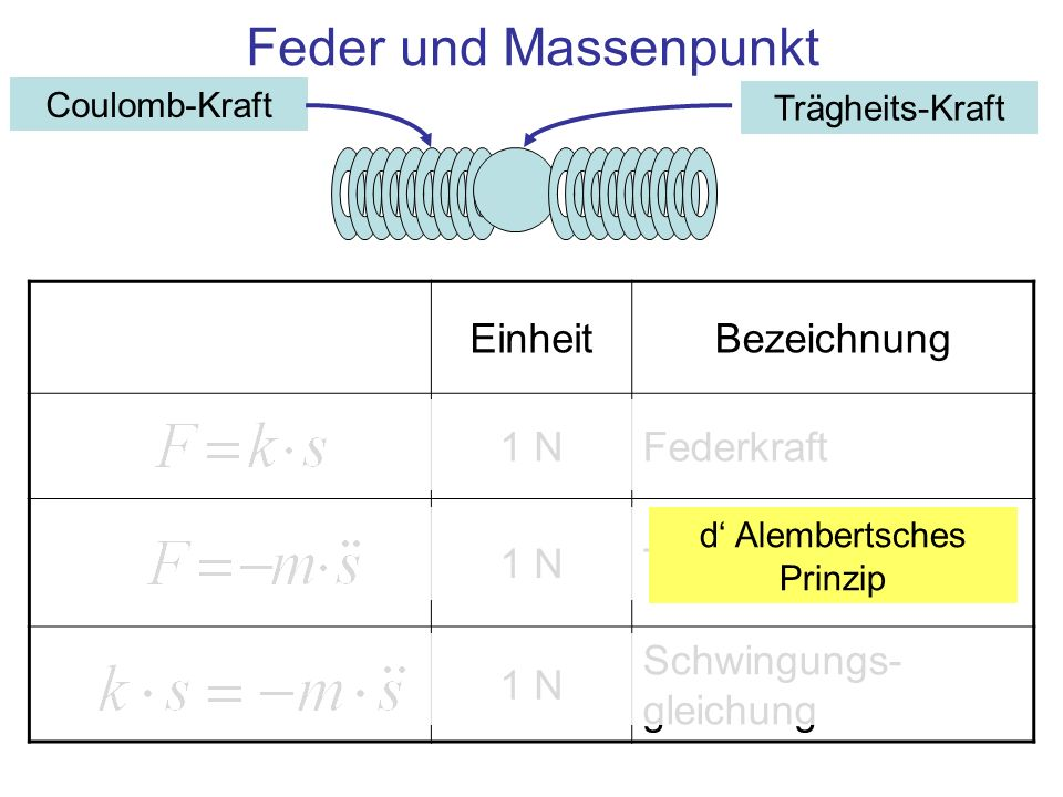 Feder und Massenpunkt EinheitBezeichnung 1 NFederkraft 1 NTrägheitskraft 1 N Schwingungs- gleichung d Alembertsches Prinzip Coulomb-Kraft Trägheits-Kr