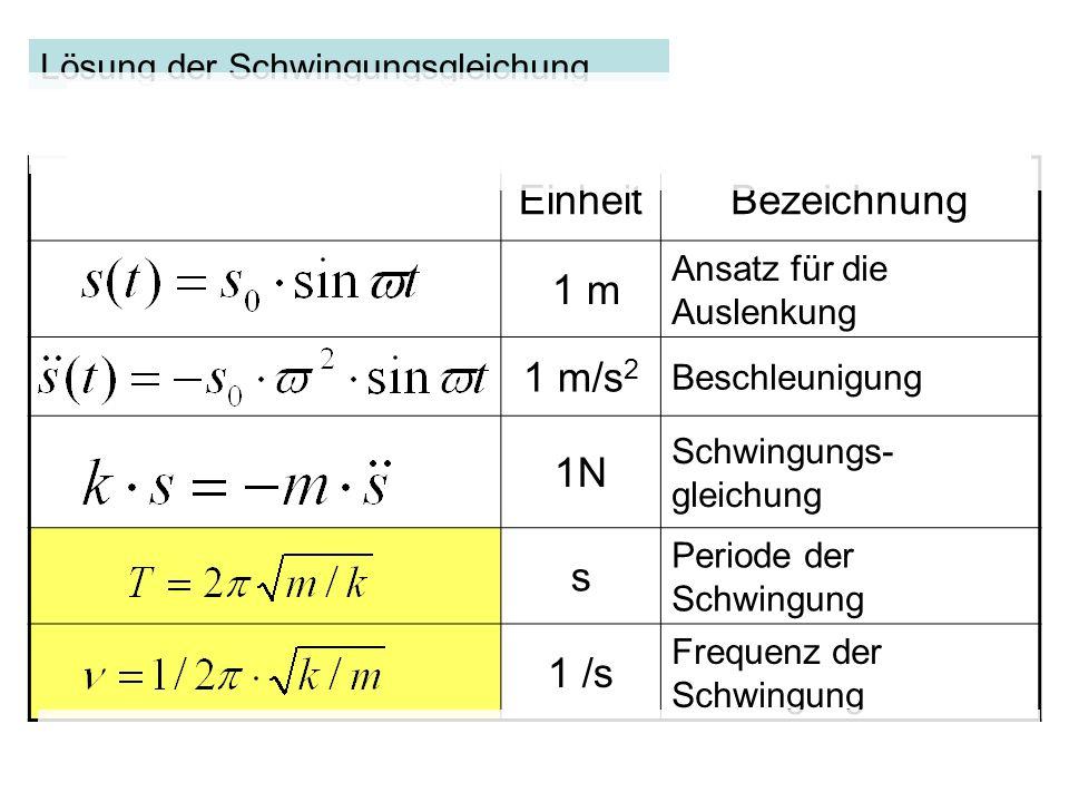 EinheitBezeichnung 1 m Ansatz für die Auslenkung 1 m/s 2 Beschleunigung 1N Schwingungs- gleichung s Periode der Schwingung 1 /s Frequenz der Schwingun