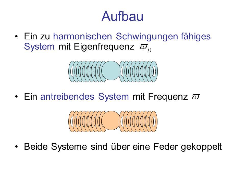 Ein zu harmonischen Schwingungen fähiges System mit Eigenfrequenz Ein antreibendes System mit Frequenz Beide Systeme sind über eine Feder gekoppelt Au