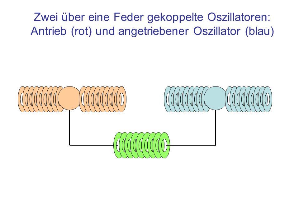 Antriebsfrequenz kleiner als Oszillatorfrequenz Antriebsfrequenz kleiner als Oszillatorfrequenz: Kopplungsfeder wird wenig beansprucht Praktisch gleichphasige Auslenkungen