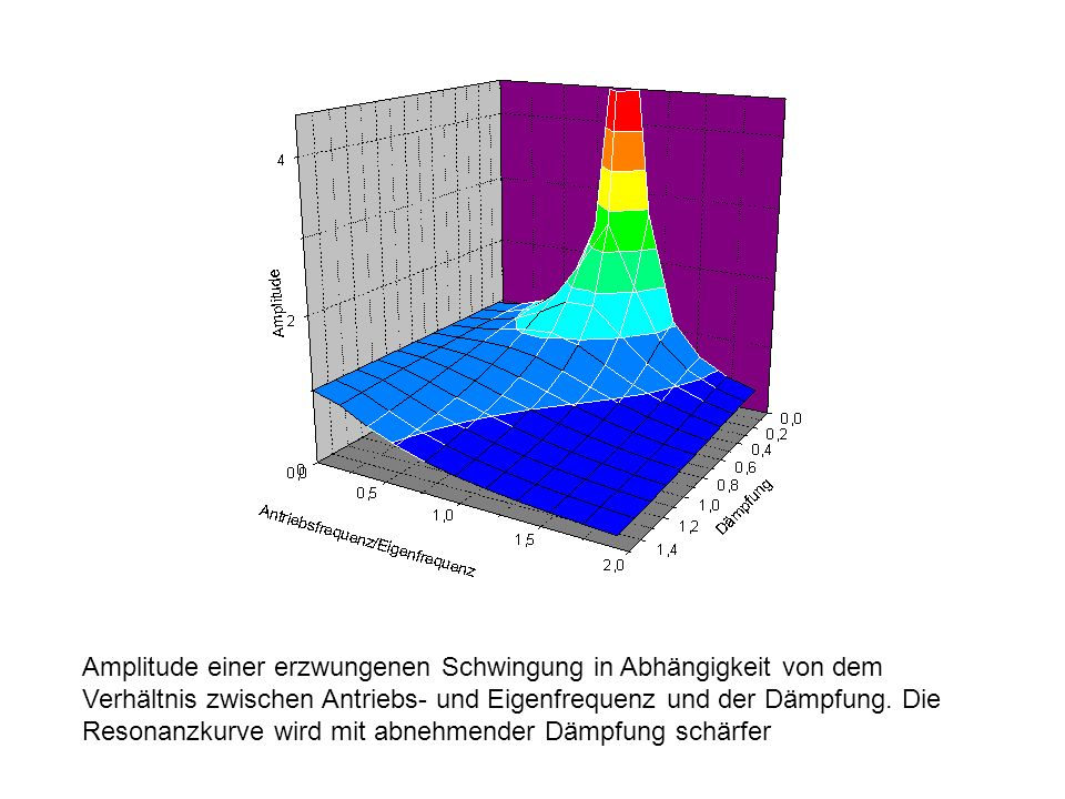 Amplitude einer erzwungenen Schwingung in Abhängigkeit von dem Verhältnis zwischen Antriebs- und Eigenfrequenz und der Dämpfung. Die Resonanzkurve wir