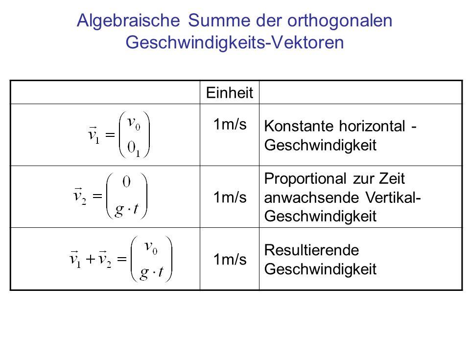 Algebraische Summe der orthogonalen Geschwindigkeits-Vektoren Einheit 1m/s Konstante horizontal - Geschwindigkeit 1m/s Proportional zur Zeit anwachsende Vertikal- Geschwindigkeit 1m/s Resultierende Geschwindigkeit