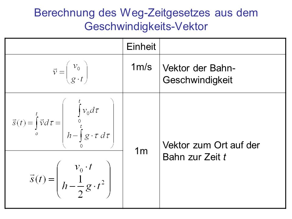 Berechnung des Weg-Zeitgesetzes aus dem Geschwindigkeits-Vektor Einheit 1m/s Vektor der Bahn- Geschwindigkeit 1m Vektor zum Ort auf der Bahn zur Zeit t