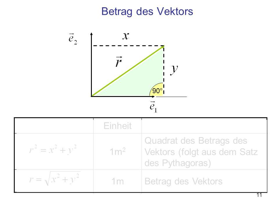 11 Einheit 1m 2 Quadrat des Betrags des Vektors (folgt aus dem Satz des Pythagoras) 1mBetrag des Vektors 90°