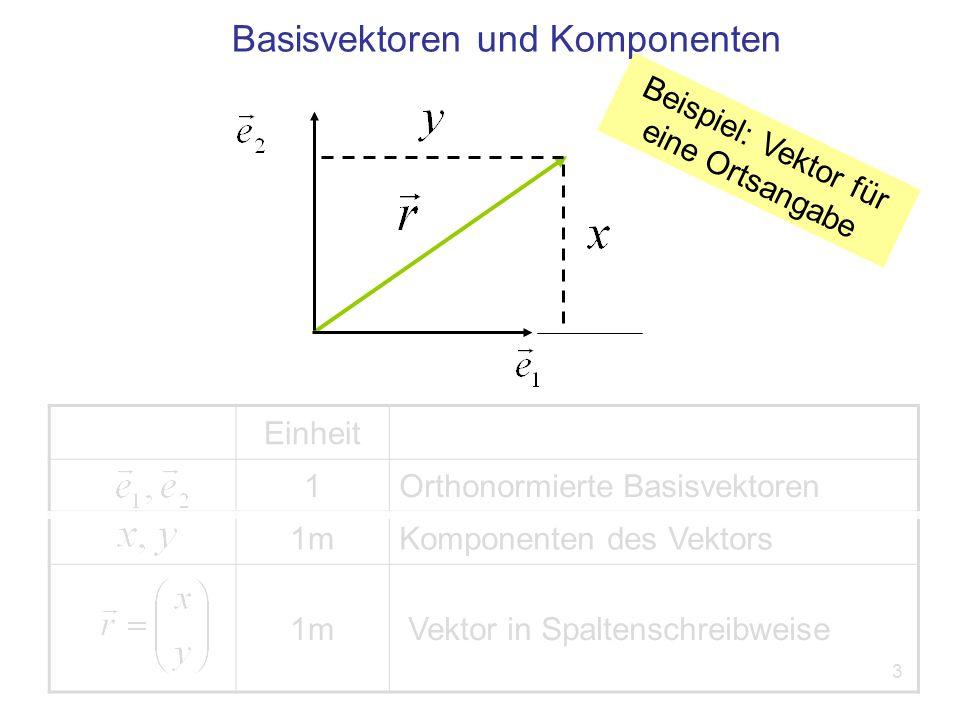3 Einheit 1Orthonormierte Basisvektoren 1mKomponenten des Vektors 1m Vektor in Spaltenschreibweise Basisvektoren und Komponenten Beispiel: Vektor für