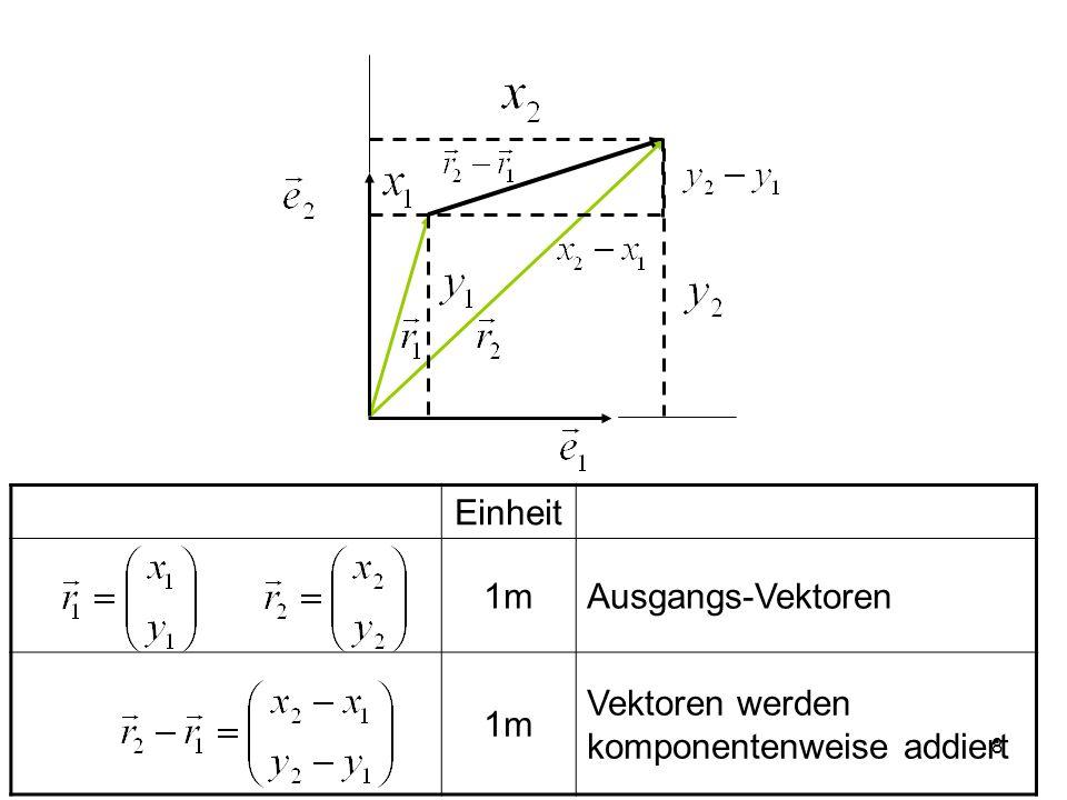 9 Orte und Wege werden mit Vektoren bezeichnet Einheit 1mOrtsvektoren 1 mWeg