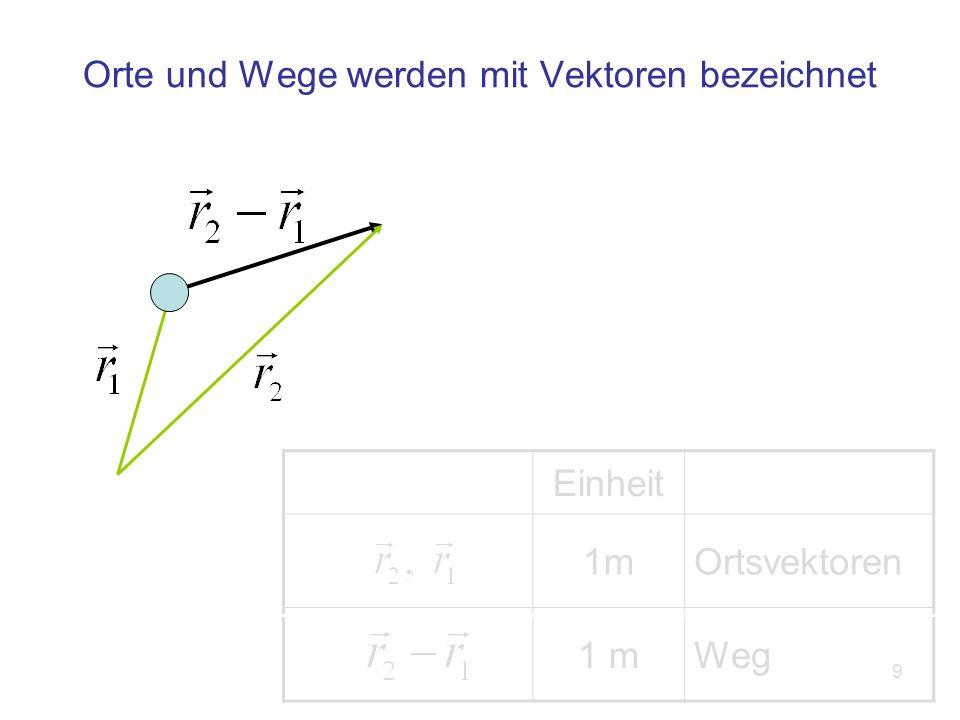 10 Produkte zwischen Vektoren: Das Skalarprodukt Vektor multipliziert mit sich selbst: Maß für die Länge des Vektors Der Zahlenwert ist das Quadrat des Betrags (= der Länge) des Vektors