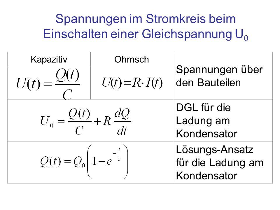 KapazitivOhmsch Spannungen über den Bauteilen DGL für die Ladung am Kondensator Lösungs-Ansatz für die Ladung am Kondensator Spannungen im Stromkreis beim Einschalten einer Gleichspannung U 0