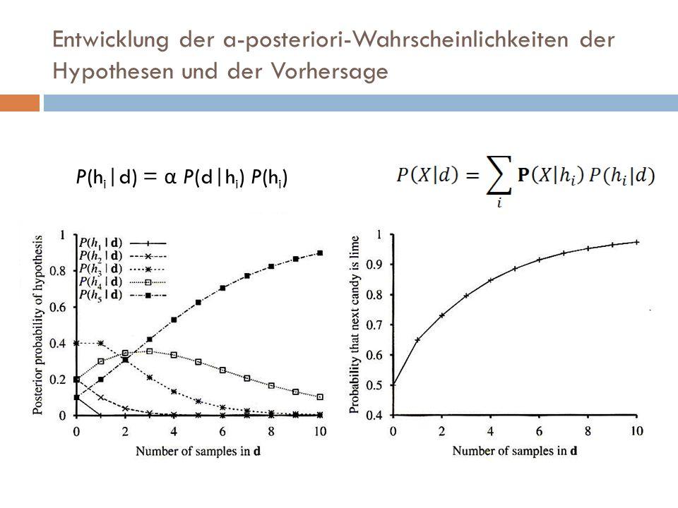 Entwicklung der a-posteriori-Wahrscheinlichkeiten der Hypothesen und der Vorhersage P(h i |d) = α P(d|h i ) P(h i )