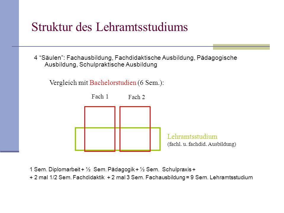 Struktur des Lehramtsstudiums 4 Säulen: Fachausbildung, Fachdidaktische Ausbildung, Pädagogische Ausbildung, Schulpraktische Ausbildung 1 Sem. Diploma