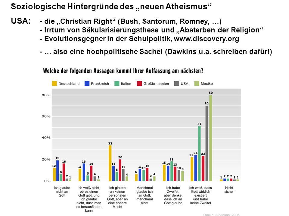 Soziologische Hintergründe des neuen Atheismus USA: - die Christian Right (Bush, Santorum, Romney, …) - Irrtum von Säkularisierungsthese und Absterben der Religion - Evolutionsgegner in der Schulpolitik, www.discovery.org - … also eine hochpolitische Sache.