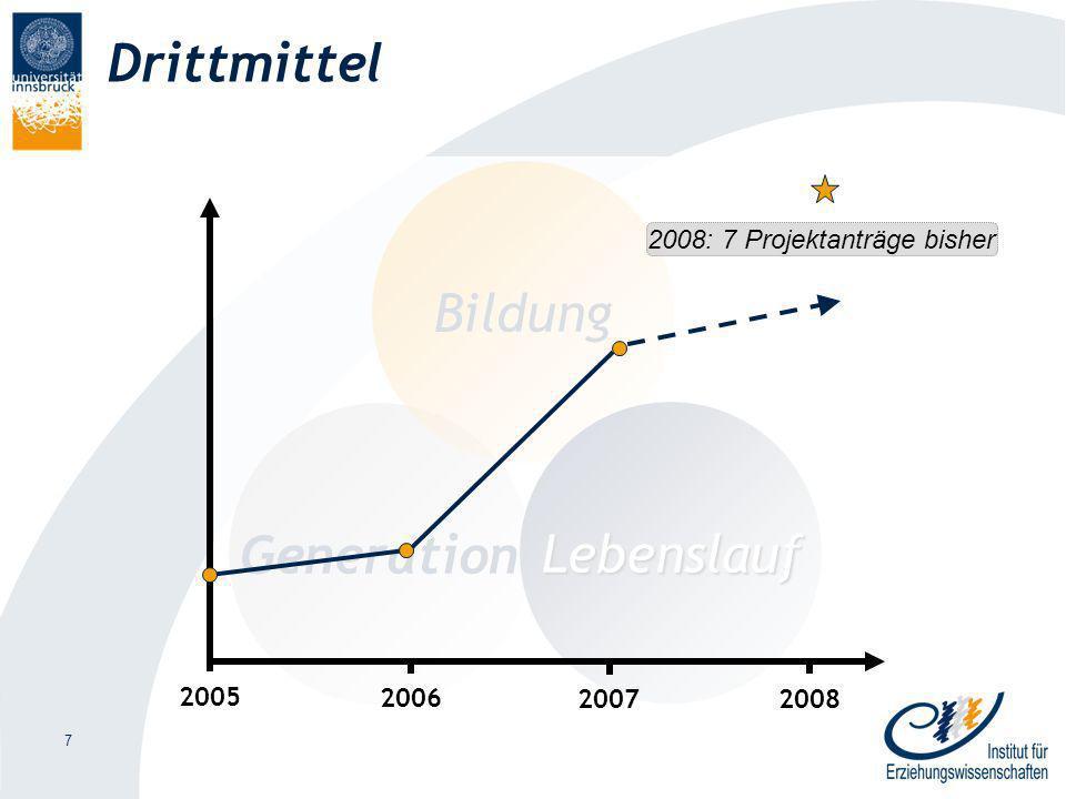 7 Drittmittel Generation Bildung Lebenslauf 2006 20072008 2005 2008: 7 Projektanträge bisher