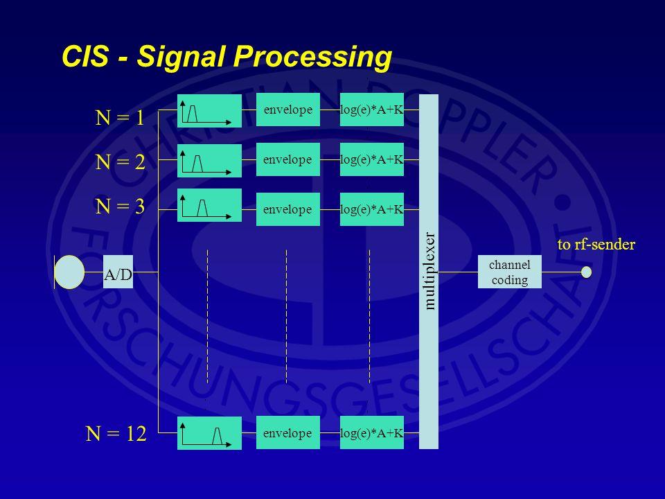 CIS - Signal Processing A/D envelopelog(e)*A+K channel coding envelopelog(e)*A+K envelopelog(e)*A+Kenvelopelog(e)*A+K to rf-sender multiplexer N = 1 N